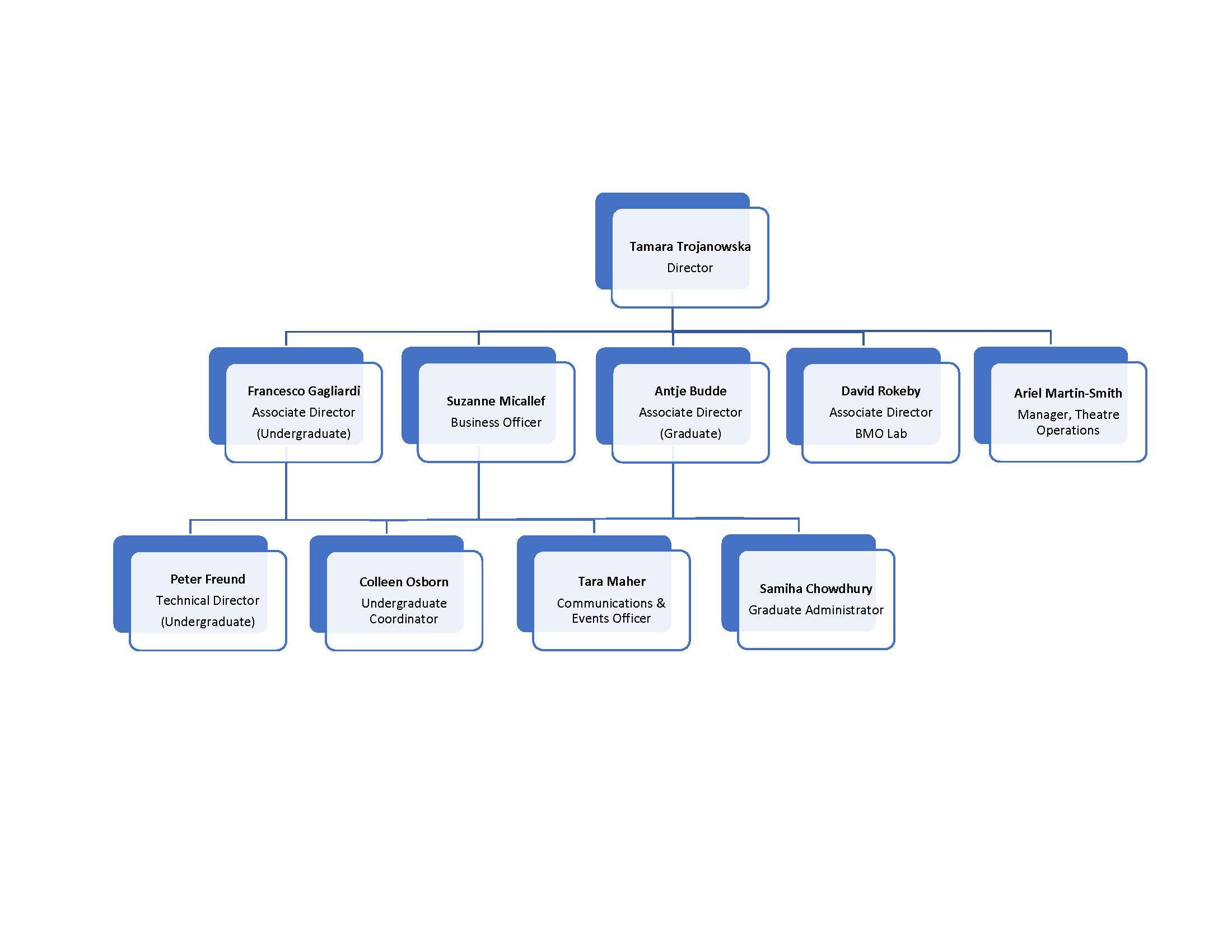 CDTPS Org Chart 2019