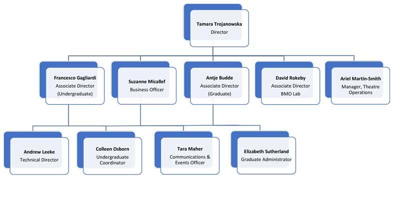 CDTPS Org Chart 2020