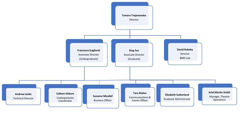 CDTPS organizational chart